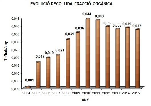 Grafica EVOLUCIO RECOLLIDA FRACCIO ORGANICA Tn_Hab_Any