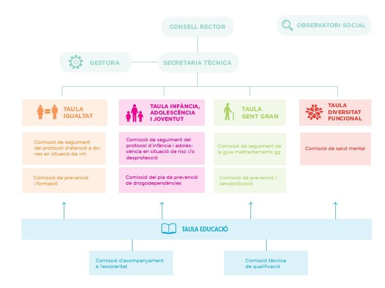 organigrama bergueda xarxa - Berguedà en Xarxa