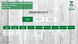 Organigrama polític CCB 2021
